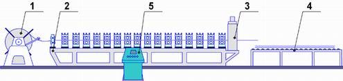Автоматизированная линия для производства профнастила МП20 (RN20, С20), МП20 тип R